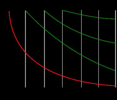 http://ja.wikipedia.org/wiki/%E5%BF%98%E5%8D%B4%E6%9B%B2%E7%B7%9A